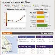 Việt Nam đang đứng đâu trên thế giới?