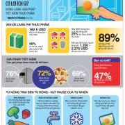 Đông lạnh thức ăn có lợi ích gì?