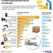 Đồ họa: 10 nhóm hàng xuất khẩu chủ lực của Việt Nam