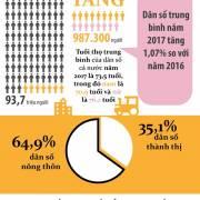 Dân số cả nước đạt 93,7 triệu người trong năm 2017