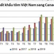 CPTPP: Tôm Việt rộng cửa sang Canada