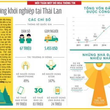 Đồ họa: Môi trường khởi nghiệp ở Thái Lan
