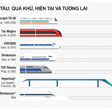Khi tàu điện nhanh hơn cả máy bay