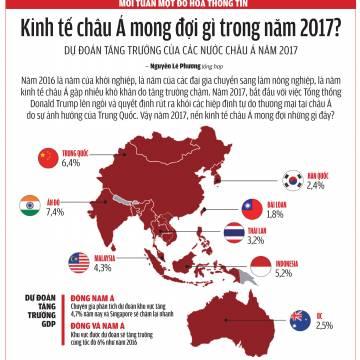 Kinh tế châu Á mong đợi gì trong năm 2017?