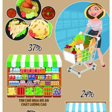 Người Việt Nam nhìn nhận về an toàn thực phẩm như thế nào?