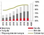 TP.HCM: Nguồn cung căn hộ bán tăng trở lại