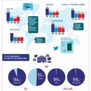 Đồ họa: Bệnh viện sử dụng mạng xã hội như thế nào?