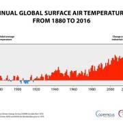 2016 phá kỷ lục, trở thành năm nóng nhất trong lịch sử
