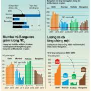Ấn Độ ô nhiễm đến mức nào?
