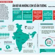 Ấn Độ và những con số ấn tượng