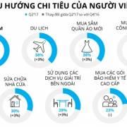 Người Việt đang thay đổi lối sống, không còn 'tiết kiệm nhất thế giới'