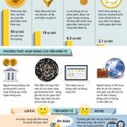 Đồ họa: Những điều cần biết về tiền ảo