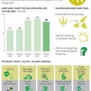 Mỗi năm Việt Nam nhập khoảng 700 triệu USD thuốc trừ sâu và nguyên liệu