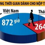 Bộ Tài chính đề nghị sửa Luật quản lý thuế