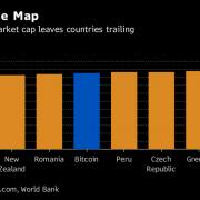 Bitcoin bây giờ 'lớn hơn' Buffett, Boeing và New Zealand