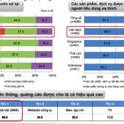 Người tiêu dùng Việt coi trọng chất lượng hơn giá