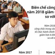 Năm 2018 sẽ giảm hơn 4.000 biên chế so với năm 2017