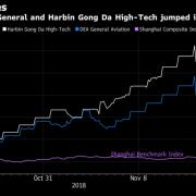 Trung Quốc giải cứu chứng khoán: Dòng tiền 'nóng' chảy vào cổ phiếu 'rác'