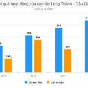 Mỗi ngày cao tốc Long Thành – Dầu Giây thu bao nhiêu tiền?