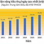 Tiêu thụ điện ở TP.HCM cao kỷ lục trong 10 năm qua