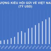 Việt Nam nằm trong top 10 nước nhận kiều hối nhiều nhất thế giới
