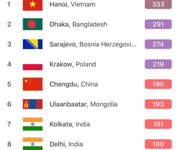 Hà Nội lập kỷ lục: ô nhiễm không khí nhất toàn cầu