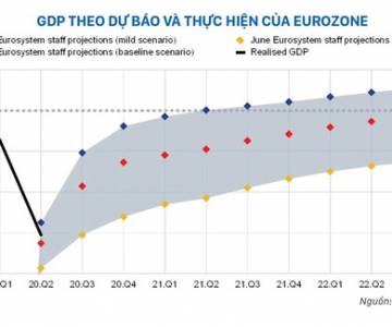 EU đưa chính sách dần trở lại quỹ đạo