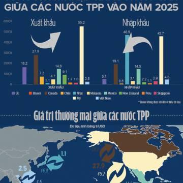 TPP và ngành nông nghiệp