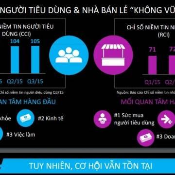 Nielsen: Niềm tin nhà bán lẻ Việt Nam không vững vàng