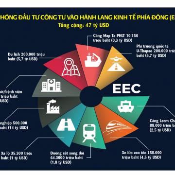 Thái Lan và Hàn Quốc đẩy mạnh hợp tác công nghệ